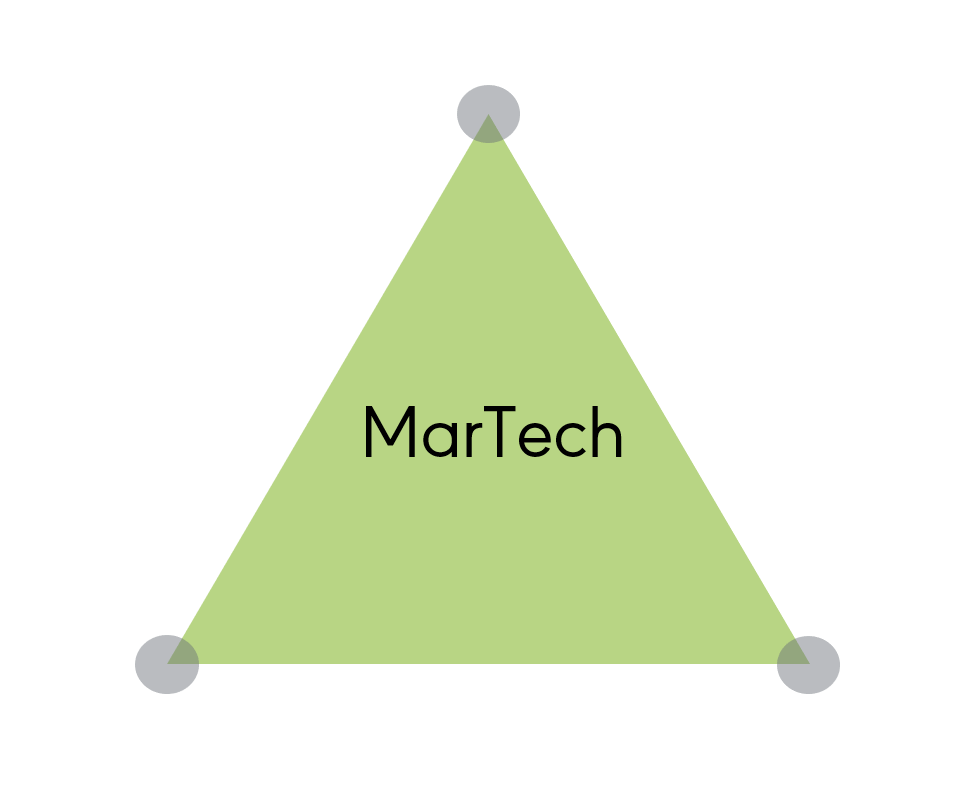 MarTech Pyramide - Marketing Technologie
