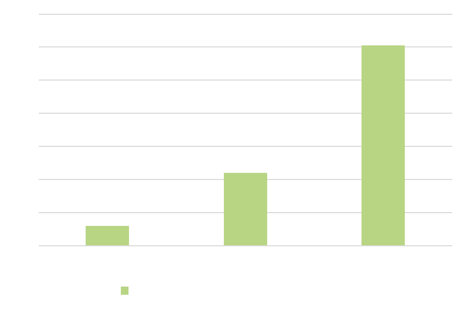 Chart - Marketing Technologie