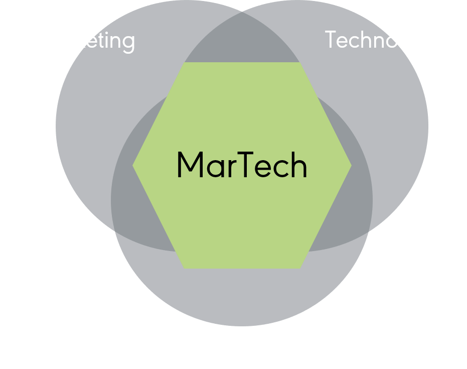 Martech Graphic - Marketing Technologien